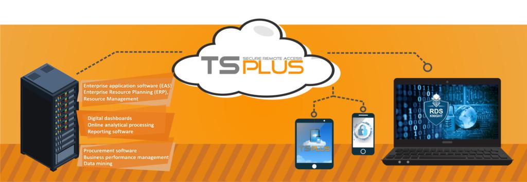VAR-program - TsPlus - EE Headquarter